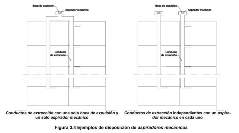 ventilacion hibrida cte - seccion