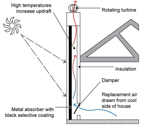 ventilacion-natural-chimenea-solar.png